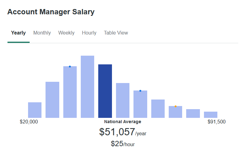 According to ZipRecruiter, the average Account Manager makes $51,057 yearly.