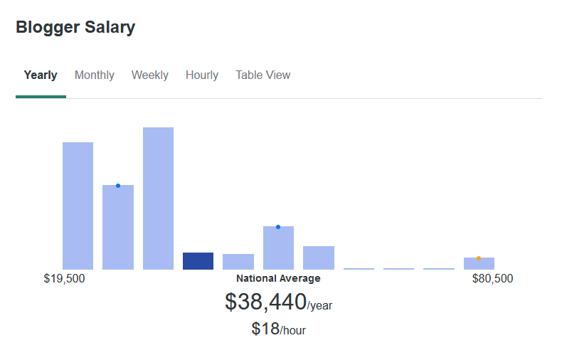 According to ZipRecruiter, the average blogger salary is $38,440 yearly.