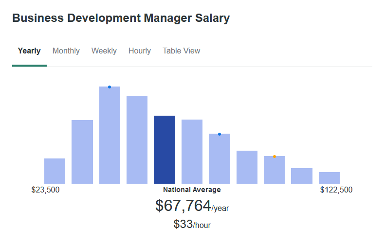 According to ZipRecruiter, the average Business Development Manager makes $67,764 yearly.