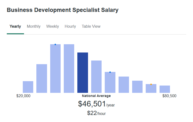 According to ZipRecruiter, the average Business Development Specialist makes $46,501 yearly.