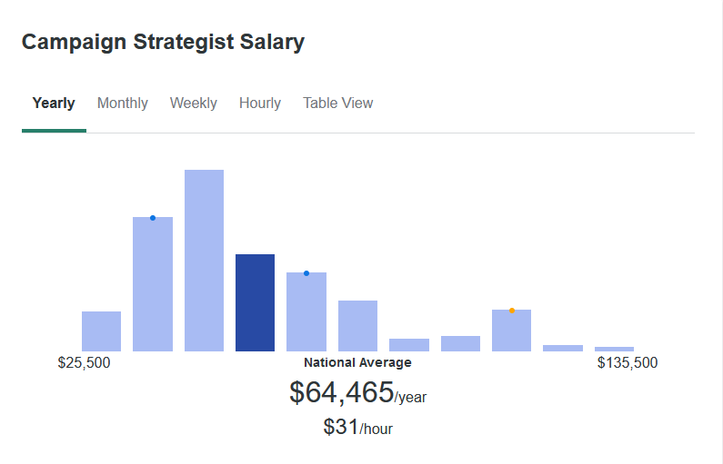 According to ZipRecruiter, Campaign Strategists average $64,465 yearly.