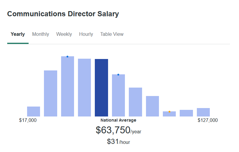 According to ZipRecruiter, the average communications director makes $63,750 yearly.