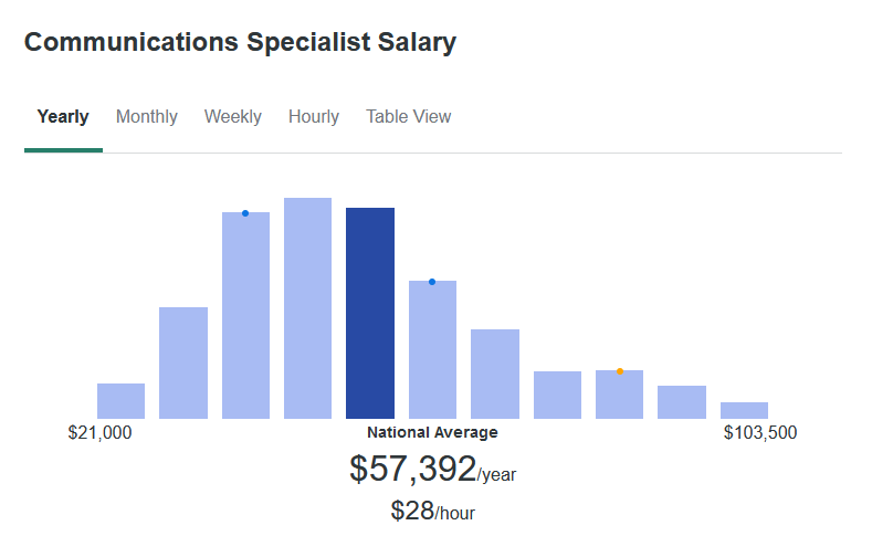 According to ZipRecruiter, the average Communications Specialist makes $57,392 yearly.