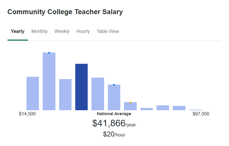 According to ZipRecruiter, the average Community College Teacher salary is $41,866 yearly.