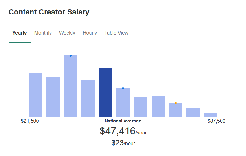 According to ZipRecruiter, the average salary for a Content Creator is $47,416 yearly.