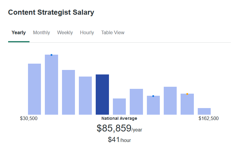 According to ZipRecruiter, the average salary for a Content Strategist is $85,859 yearly.