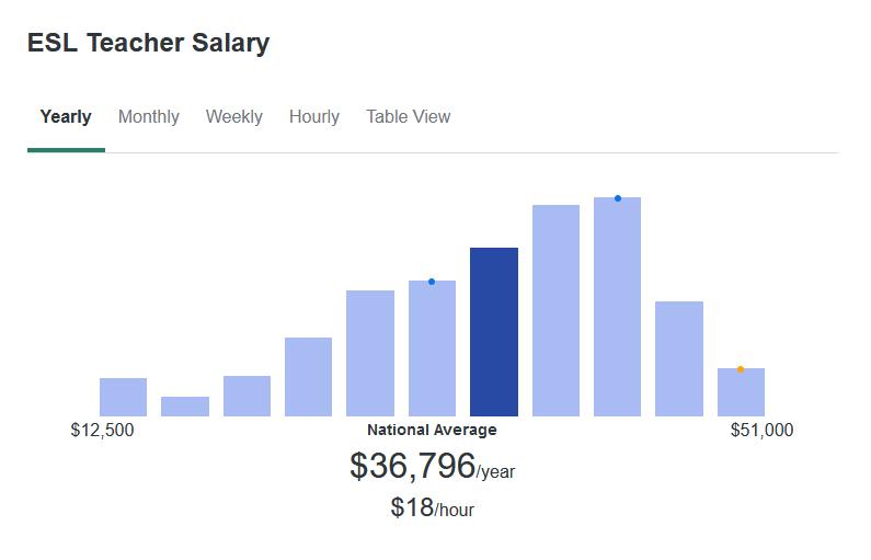According to ZipRecruiter, an average ESL Teacher makes $36,796 yearly.