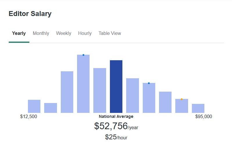 According to ZipRecruiter, the average Editor makes $52,756 yearly.