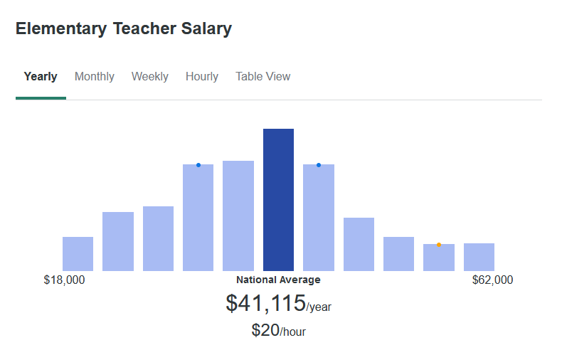 According to ZipRecruiter, Elementary Teachers make an average of $41,115 yearly.