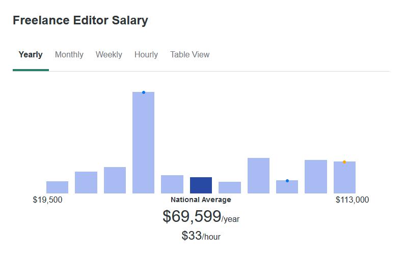 According to ZipRecruiter, the average Freelance Editor makes $69,599 yearly.