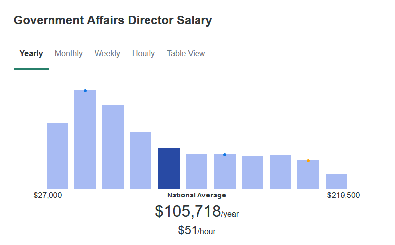 According to ZipRecruiter, the average Government Affairs Director salary is $105,718 yearly.