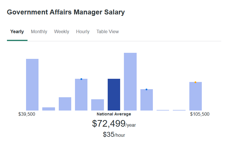 According to ZipRecruiter, a Government Affairs Manager makes an average of $72,499 yearly.
