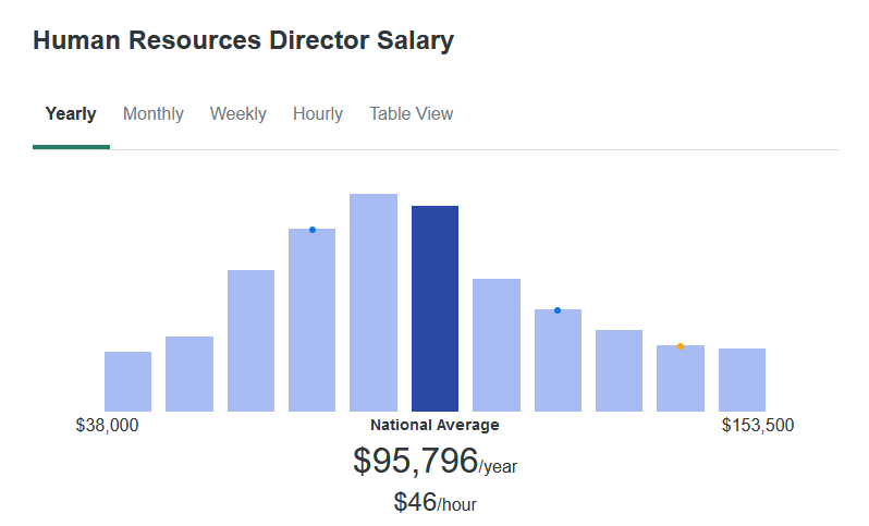 According to ZipRecruiter, the average Human Resources Director makes $95,796 yearly.