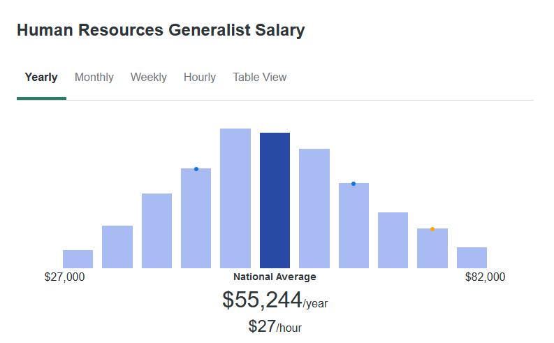 According to ZipRecruiter, the average Human Resource Generalist makes $55,244 yearly.