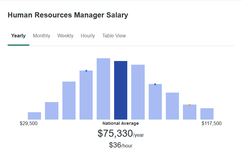 According to ZipRecruiter, the average Human Resources Manager makes $75,330 yearly.