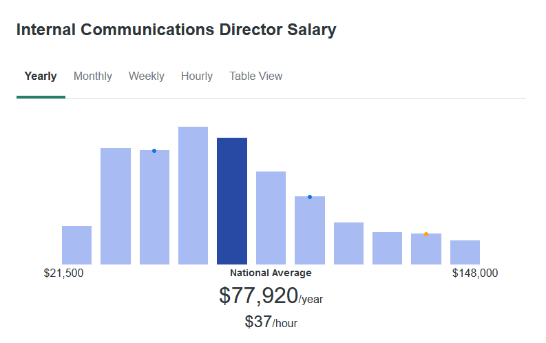 According to ZipRecruiter, the average Internal Communications Director makes $77,920 yearly.