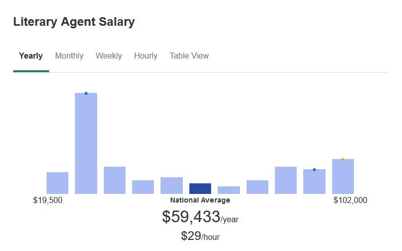 According to ZipRecruiter, the average Literary Agent makes $59,433 yearly.