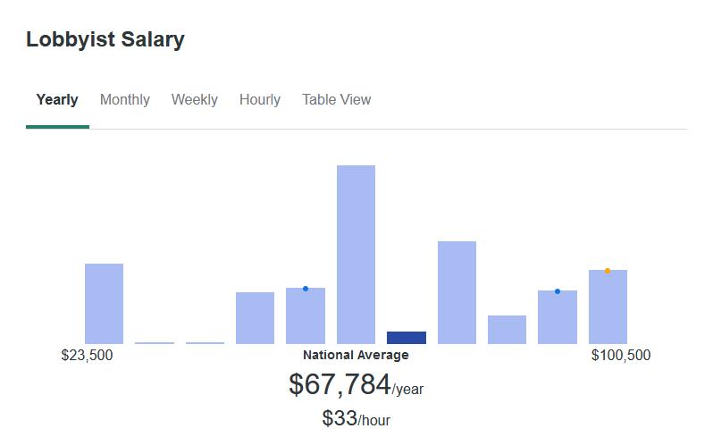According to ZipRecruiter, Lobbyists make an average of $67,784 yearly.