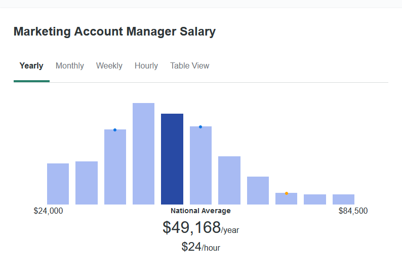According to ZipRecruiter, the average salary for a Marketing Account Manager is $49,168 yearly.