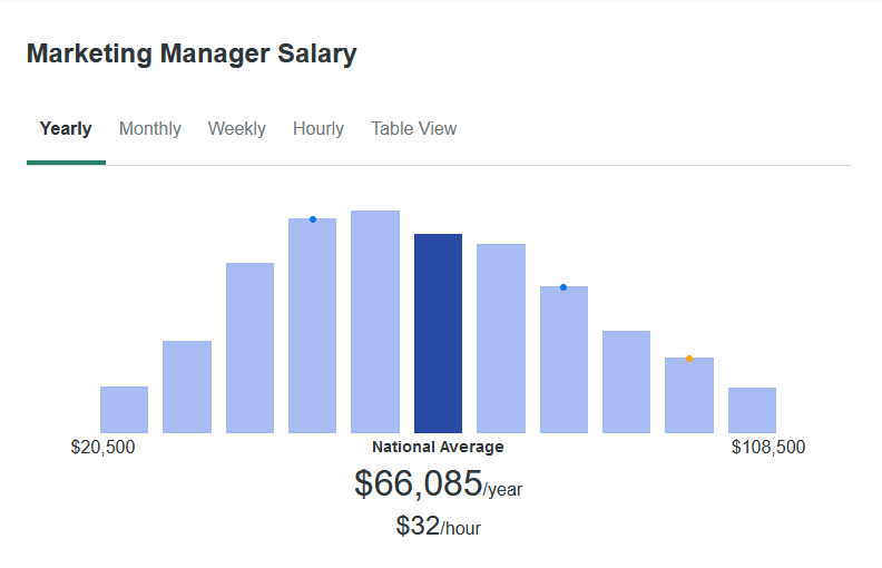 According to ZipRecruiter, the average salary for a Marketing Manager is $66,085 yearly.