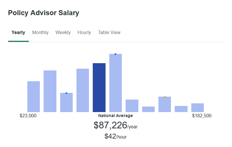 According to ZipRecruiter, the average salary for a Policy Advisor is $87, 226 yearly.