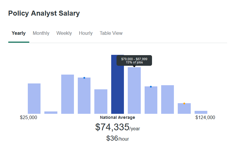 According to ZipRecruiter, the average salary for a Policy Analyst is $73,335 yearly.