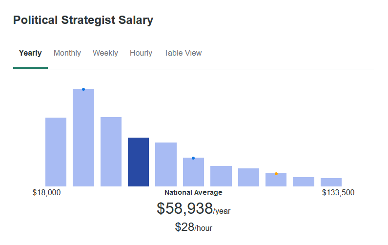 According to ZipRecruiter, Political Strategists make an average of $58,938 yearly.