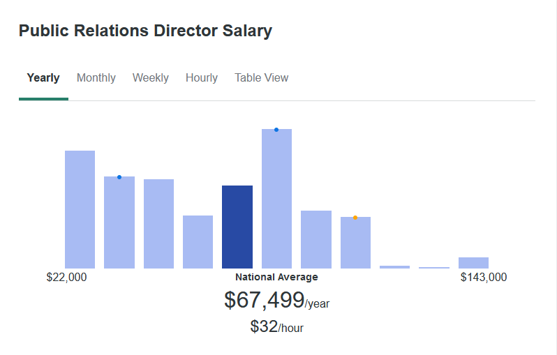 According to ZipRecruiter, the average salary for a Public Relations Director is $67,499 yearly.
