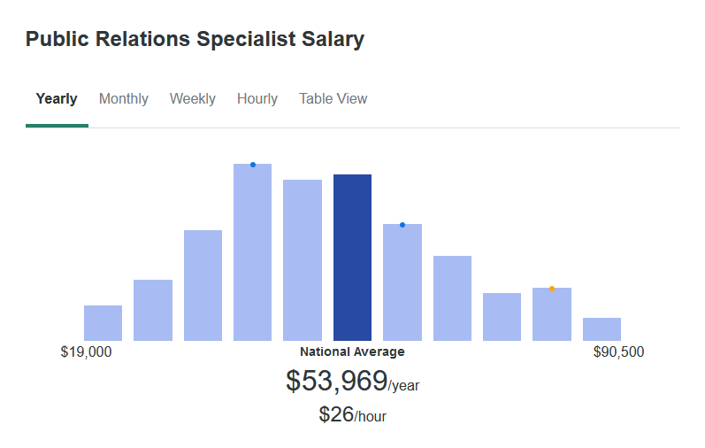 According to ZipRecruiter, the average salary for a Public Relations Specialist is $53,969 yearly.