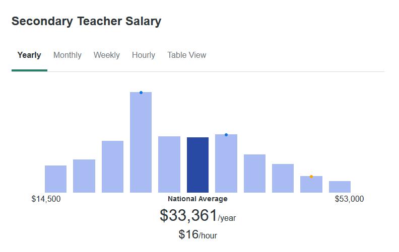 According to ZipRecruiter, the average Secondary Teacher makes $33,361 yearly.