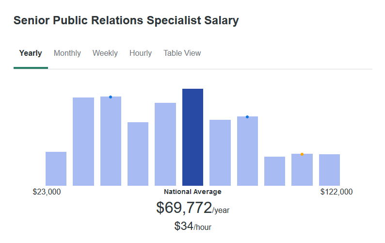 According to ZipRecruiter, the average salary for a Senior Public Relations Specialist is $69,772 yearly.