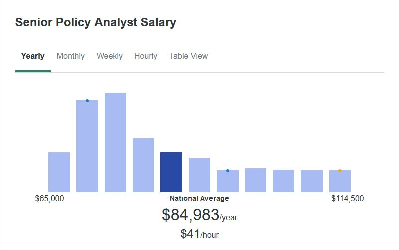 According to ZipRecruiter, the average salary for a Senior Policy Analyst is $84,983 yearly.