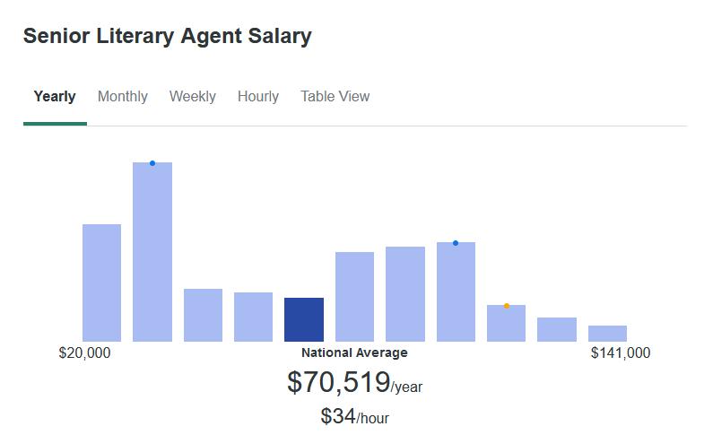 According to ZipRecruiter, a Senior Literary Agent Makes $70,519 yearly.