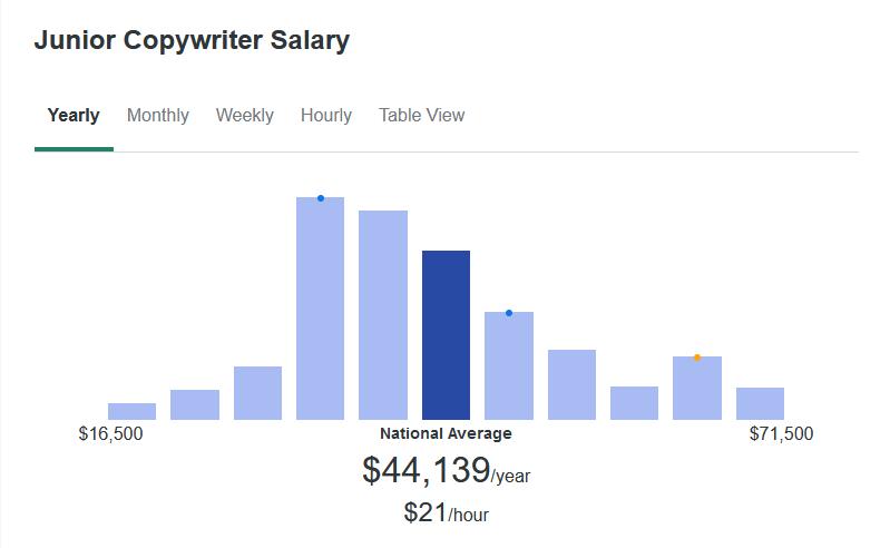 According to ZipRecruiter, Junior Copywriters make an average of $44,139 yearly.