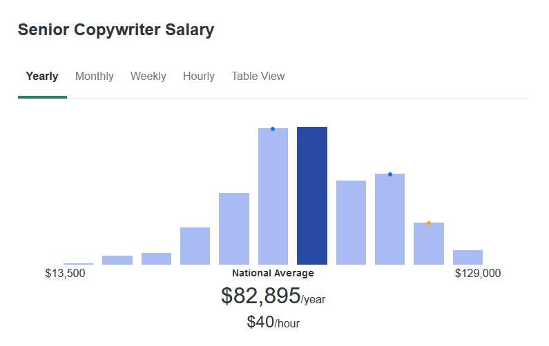 According to ZipRecruiter, Senior Copywriters makes an average of $82,895 yearly.
