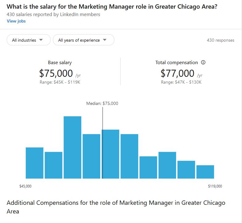 LinkedIn Premium Salary Data- Marketing Manager.